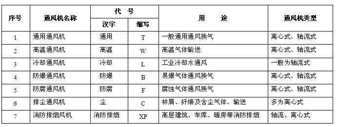 风ji类型分类表