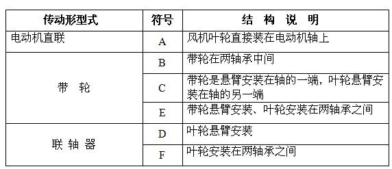 各种传动型式的代表符hao与结构说明表