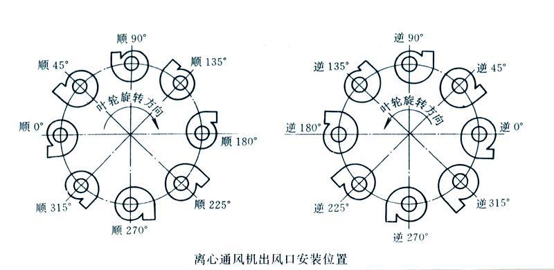 风机旋xiangjiao度图解