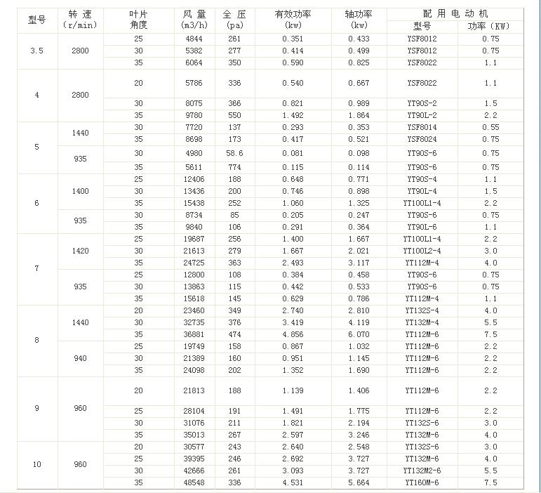 T40系列軸流風機產品詳細參數