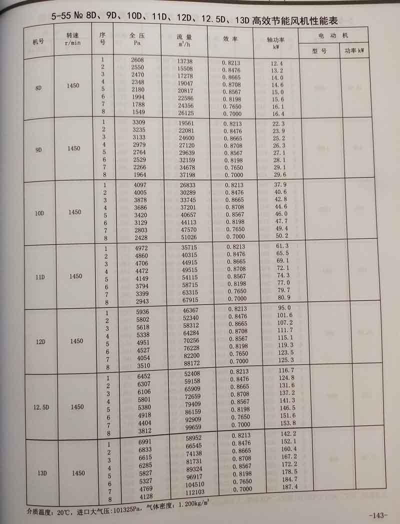 5-55系列锅炉鼓引88娱乐官网88娱乐参数